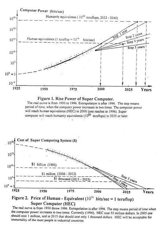 גידול בכוח החישוב מול ירידה אספוננציאלית בעלות החישוב