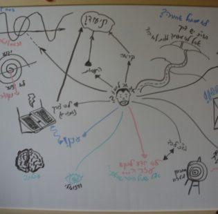 מפת חשיבה - כיצד אני לומד?