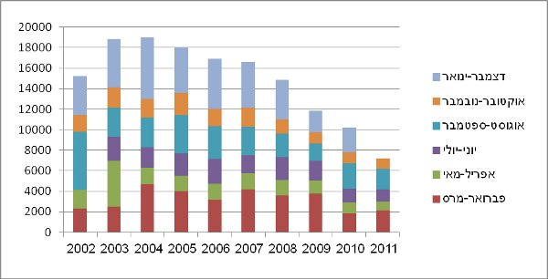 חשבונות החשמל הדו-חודשיים בתשע השנים האחרונות