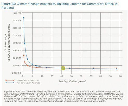 גרף פליטות פחמן לאורך הזמן, שיפוץ מבנה ישן מול בנייה חדשה