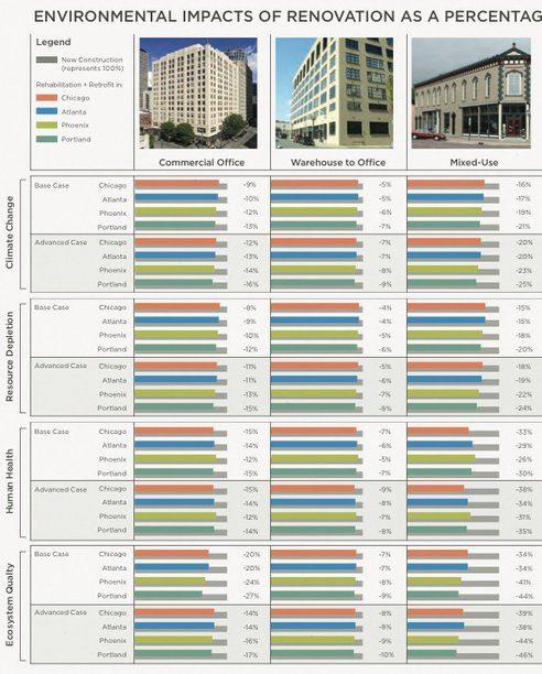 שימוש חוזר במבנה כמעט תמיד מניב פחות השפעות סביבתיות מאשר מבנה חדש כשמשווים מבנים בגודל ושימוש זהים