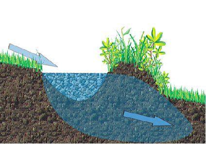 סוולים הם חפירים הנעשים על קו גובה (קונטור)