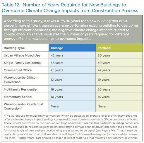 הזמן שייקח למבנה חדש, ייעל יותר ב-30%, להחזיר את פליטת הפחמן שלו ולהתאזן אם פליטת הפחמן של הבנייה עצמה