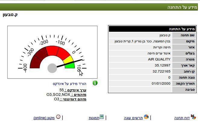 מידע על התחנה לניטור אוויר בקריית טבעון, עם מדד זיהום האוויר מתאריך ה-17.3.12