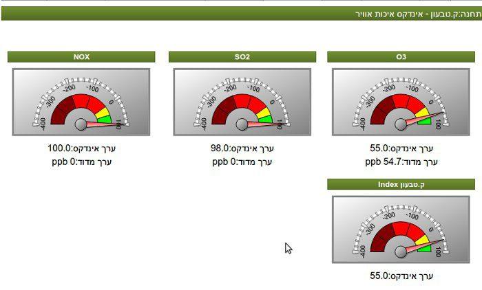 מדד זיהום האוויר על פי המרכיבים שלו בקריית טבעון בתאריך ה-17.3.12 לפי אתר המערך לניטור אוויר