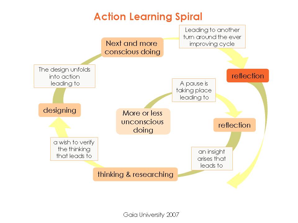 מעגל הלמידה הפעילה