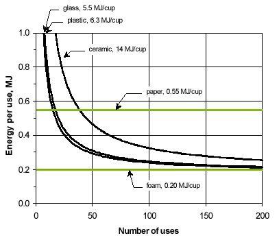גרף שמציג כיצד צריכת האנרגיה הכללית פר שימוש משתווה לאורך כמות השימושים