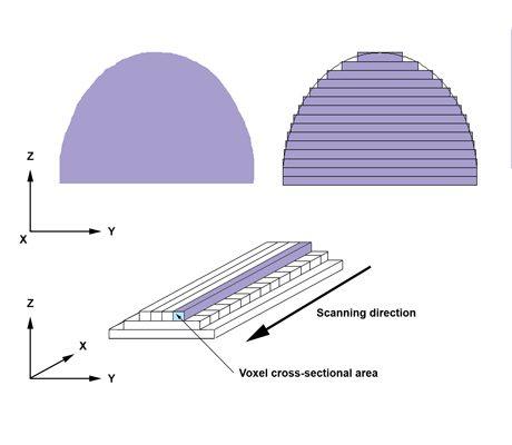 המדפסת מדפיסה את הפרוסות אחת על גבי השנייה, עד שכל הצורה התלת מימדית מתגשמת