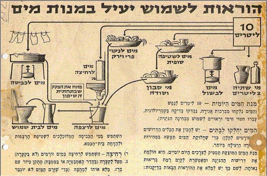 שימוש מים בזמן המצור ביירושלים