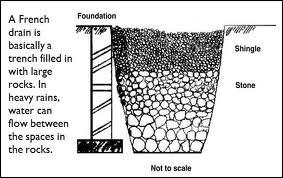 בור חלחול, נקרא גם french drain