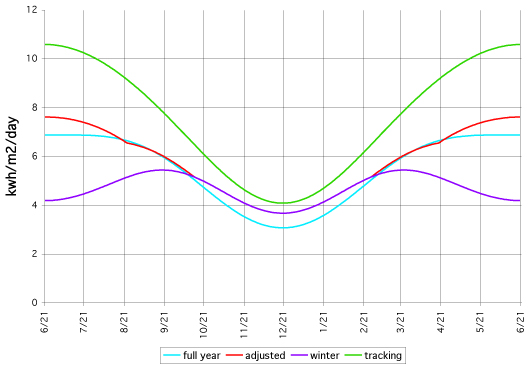 מקור [http://www.macslab.com/optsolar.html] הקו הירוק לא מעניין אותנו. הוא לפאנל העוקב אחרי השמש בשני מישורים. האדום הוא פאנל ש4 פעמים בשנה עדכנו את הזוית שלו. הסגול מכוון לזיוית מיטבית ביום הקצר של השנה והכחול לזוית מיטבית ביום הארוך של השנה. הכחול מייצר המון חשמל בקיץ אך דל בחורף לעומת הסגול.