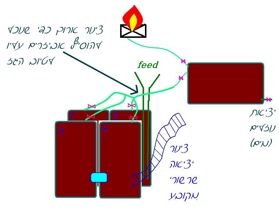 מערכת ביוגז- ריאקטור חביות 1