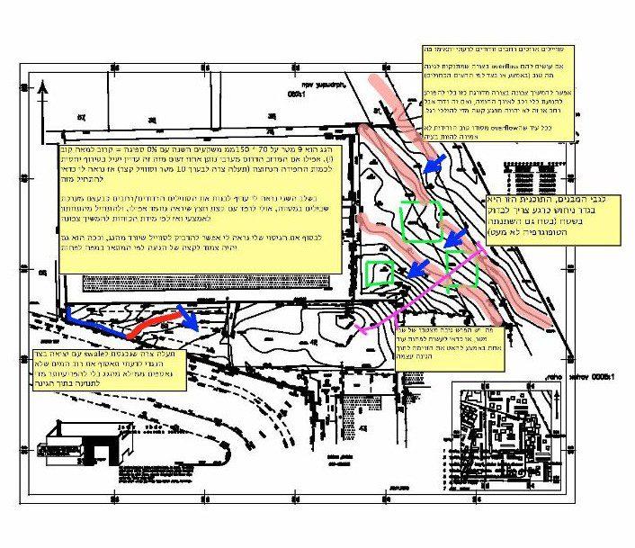 תוכנית לתעלות וחישובים התחלתיים של פוטנציאל מים
