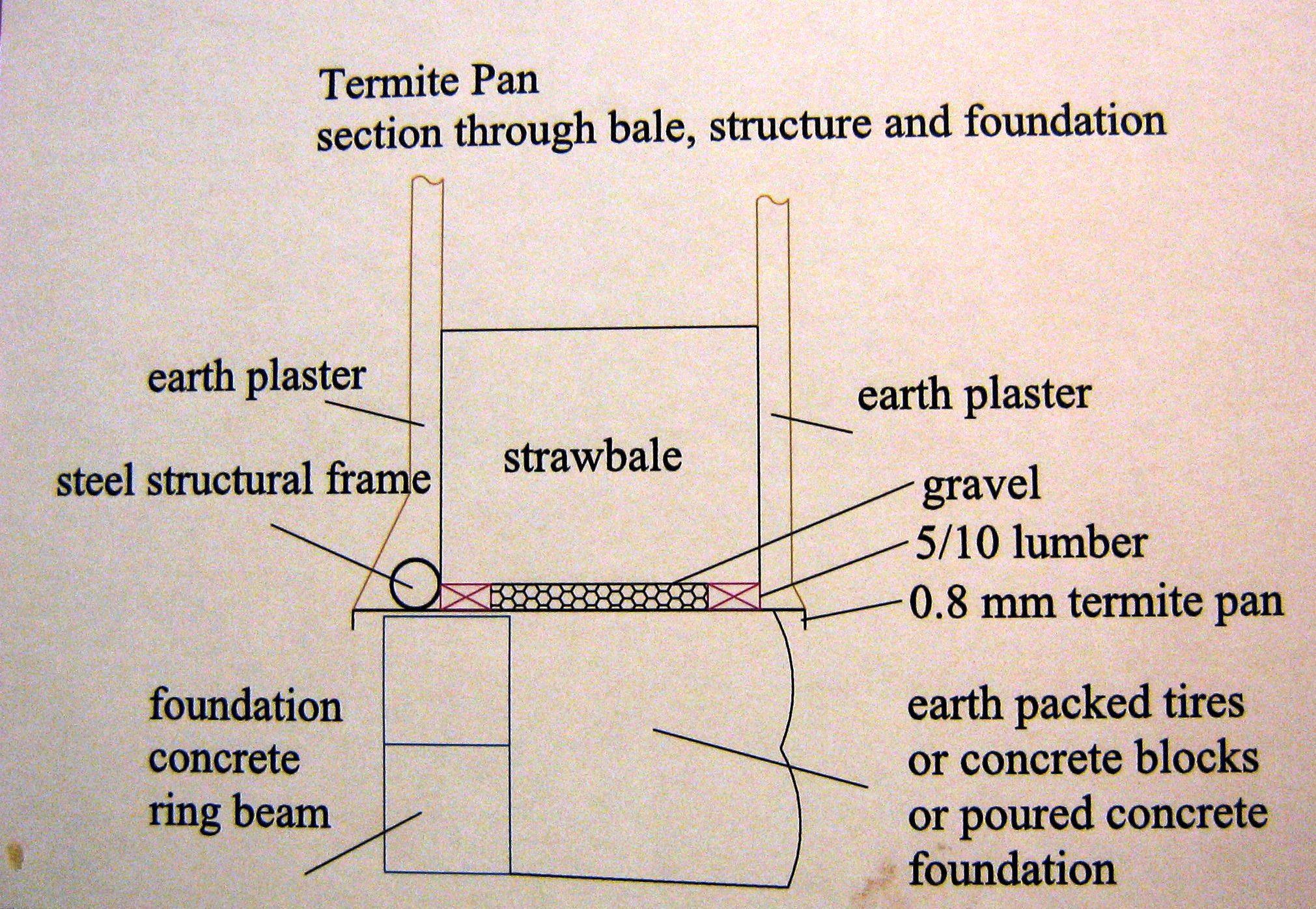 הסבר סכמטי על מבנה יסודות