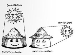 קיץ חורף
