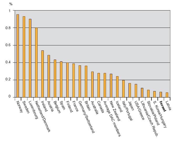 סיוע חוץ כחלק מהתלג השוואה בין מדינות2007