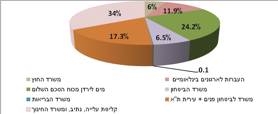 תקציב סיוע חוץ המדווח של מדינת ישראל