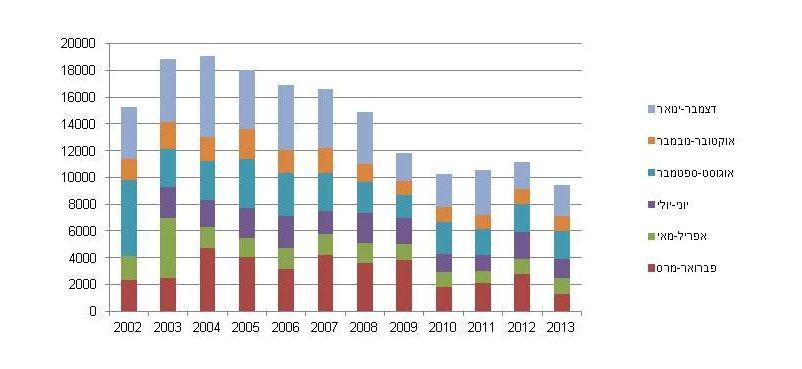 גרף צריכת חשמל לסוף 2013