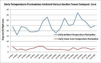 תנודות טמפרטורה - השוואה בין הטמפרטורה בסביבה והטמפרטורה בליבת המגדל בחודשי השנה