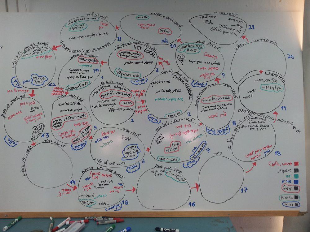 תכנון ספיראלי מתקדם של כל 22 מפגשי הקורס