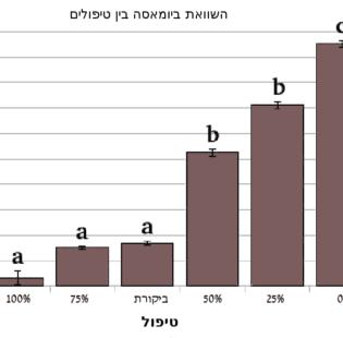 איור 6: ממוצעים, שגיאת תקן ודמיון לפי קבוצות (מבחן טוקי) המסומנות בa, b ו-c.