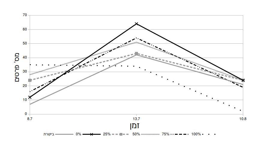 איור 5: נביטה ושרידות לאורך זמן. באחוזים מצוין אחוז הביוצ'אר בכל טיפול.