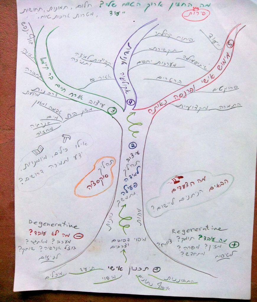 עץ מרכיבי התהליך הכולל תיאור של הכלים הראשיים. תרשים זה מסמל מעיין מפת שבילים למסע הלימודי האישי.