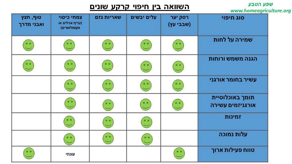 השוואה בין חיפוי קרקע שונים