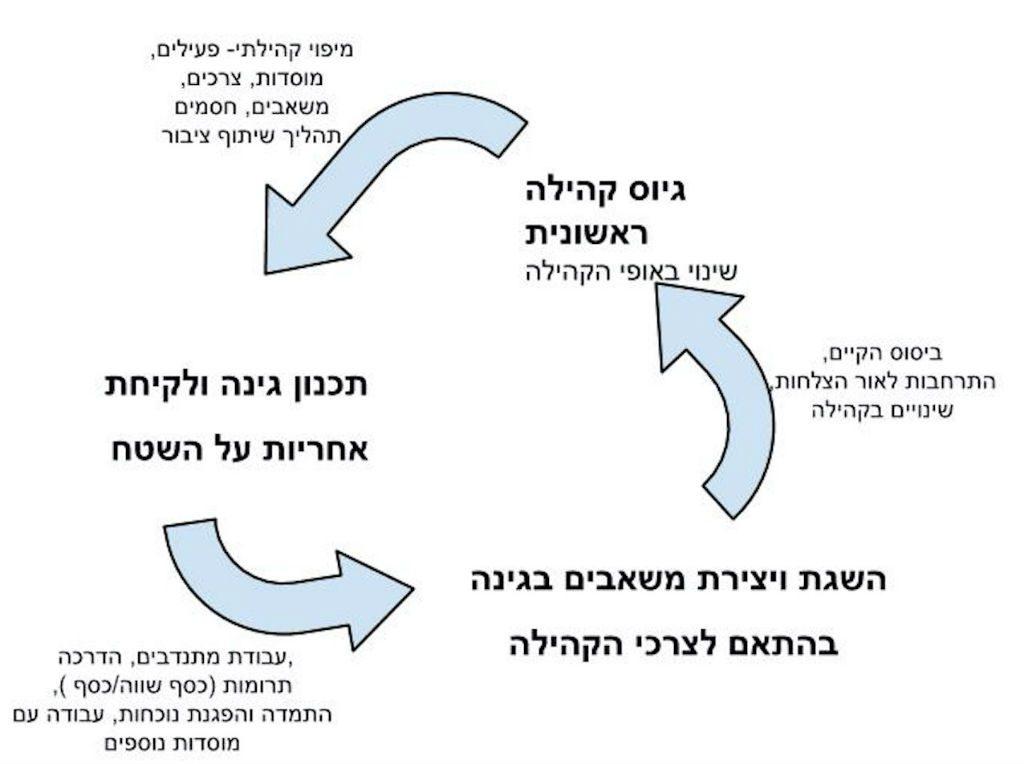 גלגל משאבים