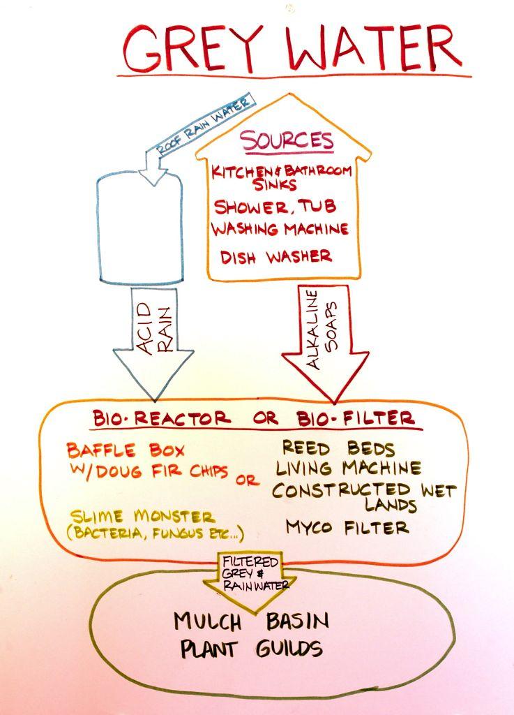 תרשים זרימה סכמטי - הנחיות תכנון כלליות לשימוש במים אפורים (טום וורד)