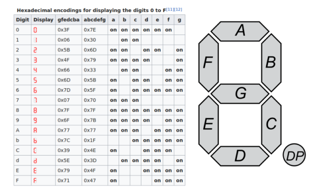 תצוגת 7 מקטעים - הסבר וויזואלי באדיבות ויקיפדיה https://en.wikipedia.org/wiki/Seven-segment_display