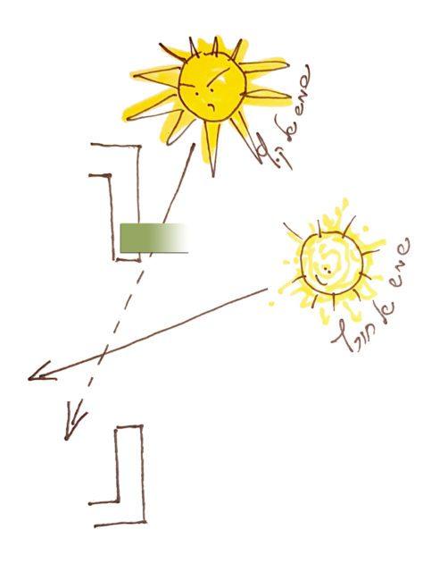 זויות השמש בקיץ ובחורף ככלי לתכנון הצללה חכמה